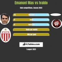 Emanuel Mas vs Ivaldo h2h player stats