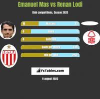 Emanuel Mas vs Renan Lodi h2h player stats