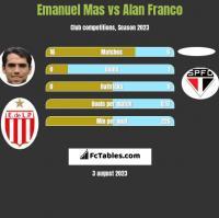 Emanuel Mas vs Alan Franco h2h player stats