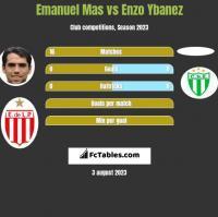 Emanuel Mas vs Enzo Ybanez h2h player stats