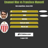 Emanuel Mas vs Francisco Manenti h2h player stats