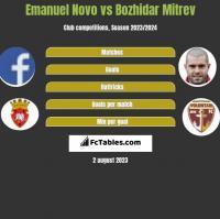 Emanuel Novo vs Bozhidar Mitrev h2h player stats
