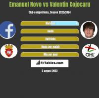 Emanuel Novo vs Valentin Cojocaru h2h player stats