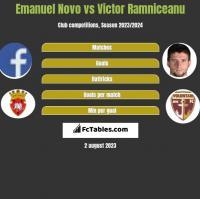 Emanuel Novo vs Victor Ramniceanu h2h player stats