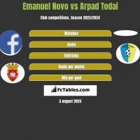 Emanuel Novo vs Arpad Todai h2h player stats