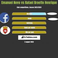 Emanuel Novo vs Rafael Broetto Henrique h2h player stats