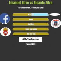 Emanuel Novo vs Ricardo Silva h2h player stats
