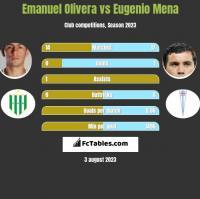Emanuel Olivera vs Eugenio Mena h2h player stats