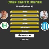 Emanuel Olivera vs Ivan Pillud h2h player stats