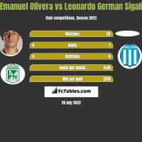 Emanuel Olivera vs Leonardo German Sigali h2h player stats