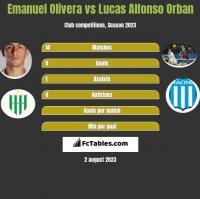 Emanuel Olivera vs Lucas Alfonso Orban h2h player stats
