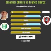 Emanuel Olivera vs Franco Quiroz h2h player stats