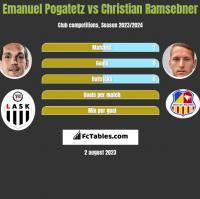Emanuel Pogatetz vs Christian Ramsebner h2h player stats