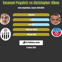 Emanuel Pogatetz vs Christopher Dibon h2h player stats