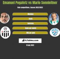 Emanuel Pogatetz vs Mario Sonnleitner h2h player stats