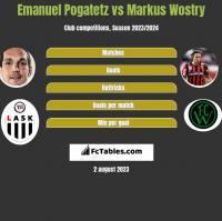 Emanuel Pogatetz vs Markus Wostry h2h player stats
