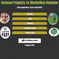 Emanuel Pogatetz vs Maximilian Hofmann h2h player stats