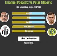 Emanuel Pogatetz vs Petar Filipovic h2h player stats