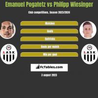 Emanuel Pogatetz vs Philipp Wiesinger h2h player stats
