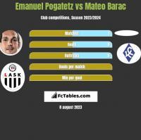 Emanuel Pogatetz vs Mateo Barac h2h player stats