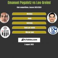 Emanuel Pogatetz vs Leo Greiml h2h player stats