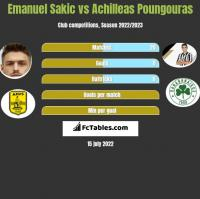 Emanuel Sakic vs Achilleas Poungouras h2h player stats