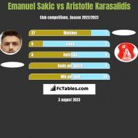 Emanuel Sakic vs Aristotle Karasalidis h2h player stats