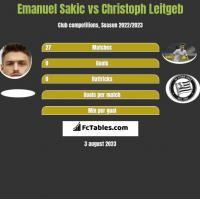 Emanuel Sakic vs Christoph Leitgeb h2h player stats
