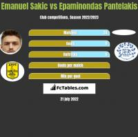Emanuel Sakic vs Epaminondas Pantelakis h2h player stats