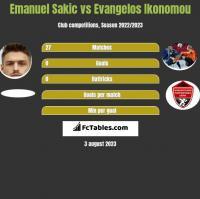 Emanuel Sakic vs Evangelos Ikonomou h2h player stats