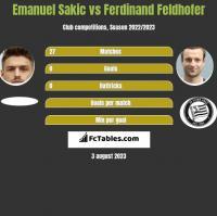 Emanuel Sakic vs Ferdinand Feldhofer h2h player stats
