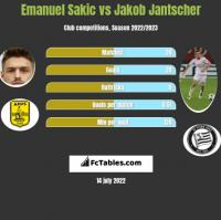 Emanuel Sakic vs Jakob Jantscher h2h player stats