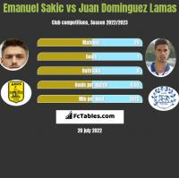 Emanuel Sakic vs Juan Dominguez Lamas h2h player stats