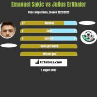 Emanuel Sakic vs Julius Ertlhaler h2h player stats