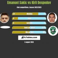 Emanuel Sakic vs Kiril Despodov h2h player stats