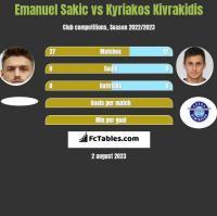 Emanuel Sakic vs Kyriakos Kivrakidis h2h player stats