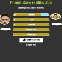 Emanuel Sakic vs Milos Jojic h2h player stats