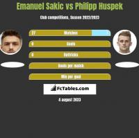 Emanuel Sakic vs Philipp Huspek h2h player stats