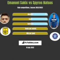 Emanuel Sakic vs Spyros Natsos h2h player stats