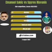 Emanuel Sakic vs Spyros Risvanis h2h player stats