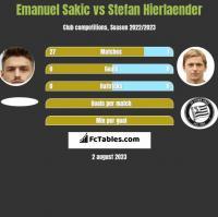 Emanuel Sakic vs Stefan Hierlaender h2h player stats