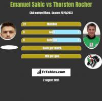 Emanuel Sakic vs Thorsten Rocher h2h player stats