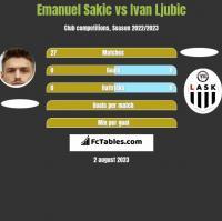 Emanuel Sakic vs Ivan Ljubic h2h player stats