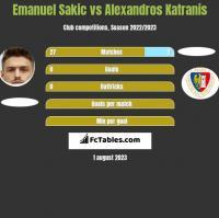 Emanuel Sakic vs Alexandros Katranis h2h player stats