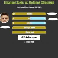 Emanuel Sakic vs Stefanos Stroungis h2h player stats