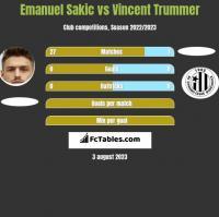 Emanuel Sakic vs Vincent Trummer h2h player stats