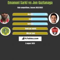 Emanuel Sarki vs Jon Gaztanaga h2h player stats