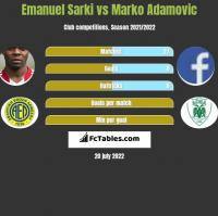 Emanuel Sarki vs Marko Adamovic h2h player stats