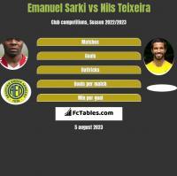 Emanuel Sarki vs Nils Teixeira h2h player stats