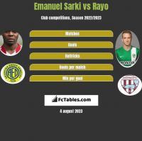 Emanuel Sarki vs Rayo h2h player stats